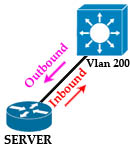 Interface_vlan_inbound_outbound.jpg