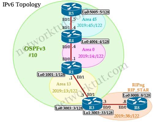 Topology_IPv6.jpg